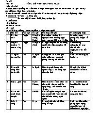 Bài soạn Ngữ văn 9 - Tiết 159, 160: Tổng kết